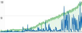 miRNA blog subscribers (green) and reach (blue)