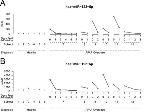 circulating miRNAs of drug-induced liver injury